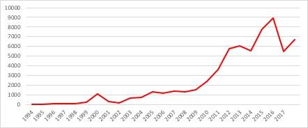 Exportaciones de vehículos y sus partes 1994-2017