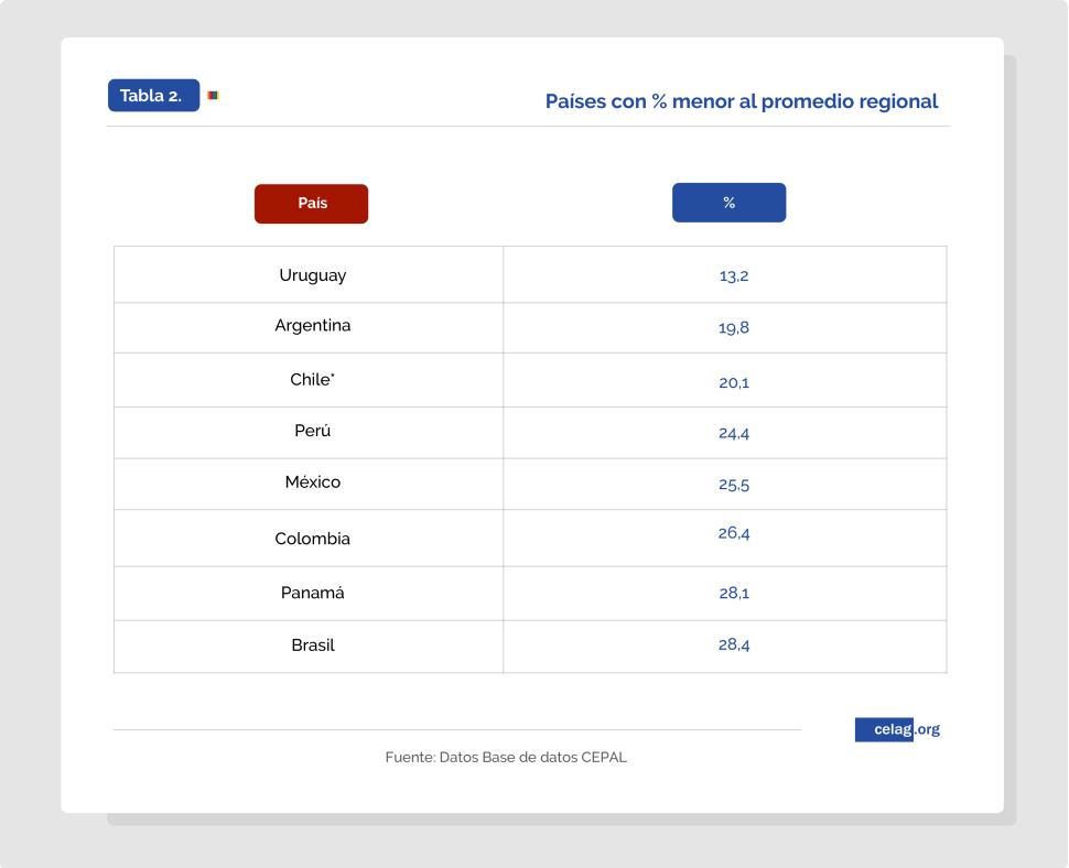 Países con porcentaje menor al promedio regional