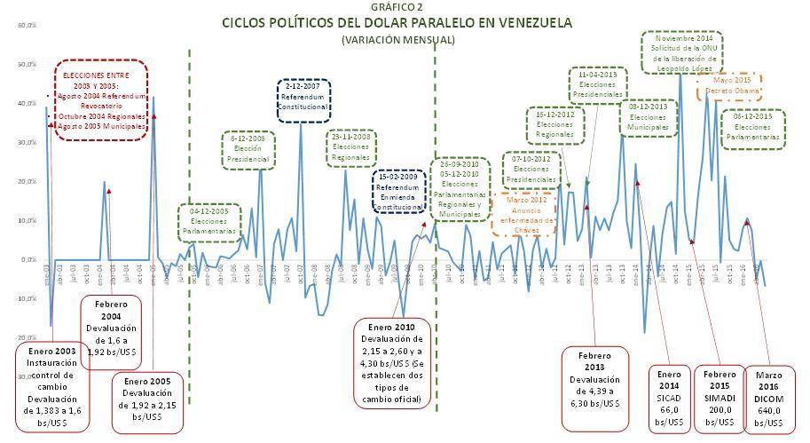 Gráfico 2. Ciclos políticos del dólar paralelo en Venezuela