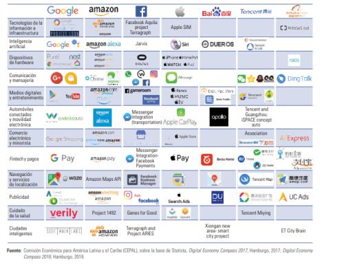 Empresas multinacionales en el Internet de las Cosas