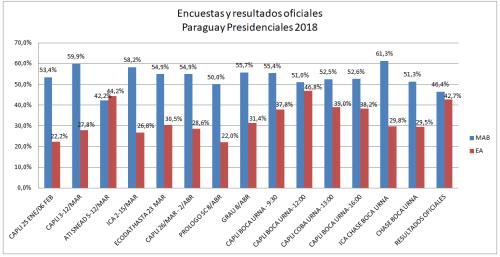 Encuestas Paraguay 2018
