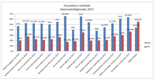 Encuestas y resultados Regionales Venezuela 2017