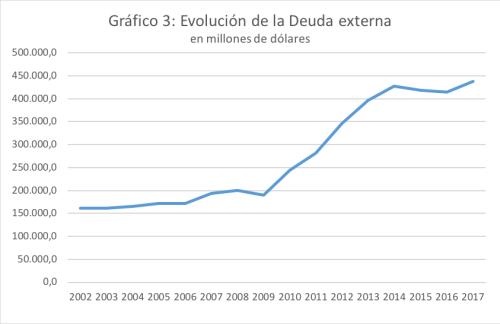 Evolución deuda externa