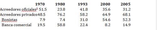 Distribución de los acreedores de la deuda externa pública y privada garantizada en América Latina y el Caribe. 1970-2010