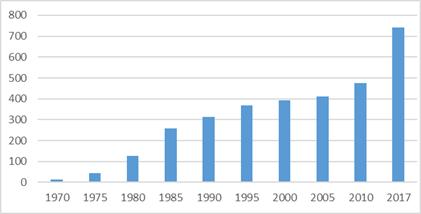 Deuda externa pública Latinoamericana. 1970-2010