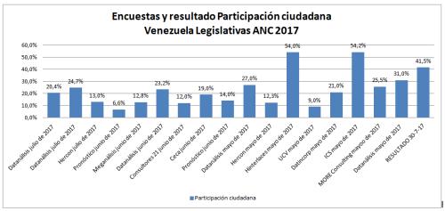 Encuestas y resultados participación Legislativas Venezuela 2017