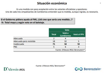 Evaluación situación económica