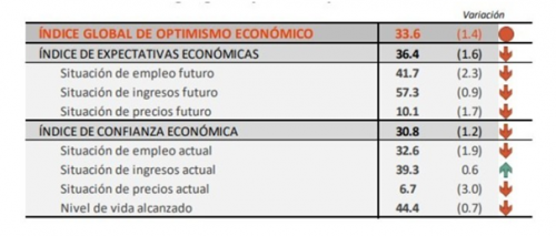 Indice de Optimismo Económico