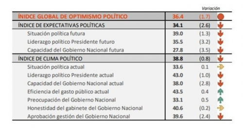 Indice de optimismo político
