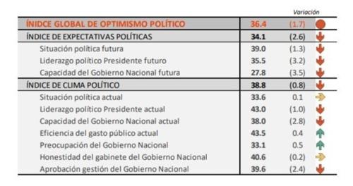 Indice de optimismo político