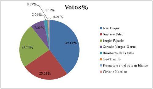 Votación nacional Colombia