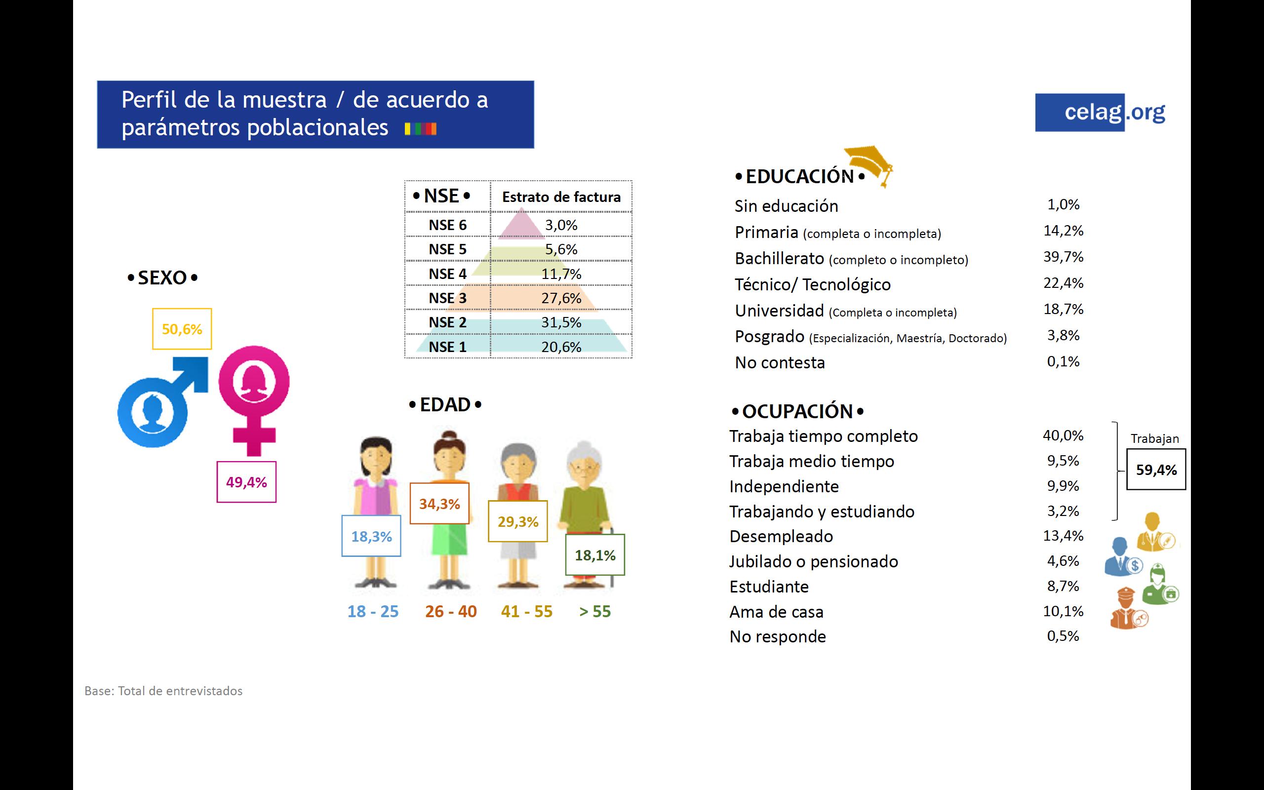 parametros poblacionales Colombia