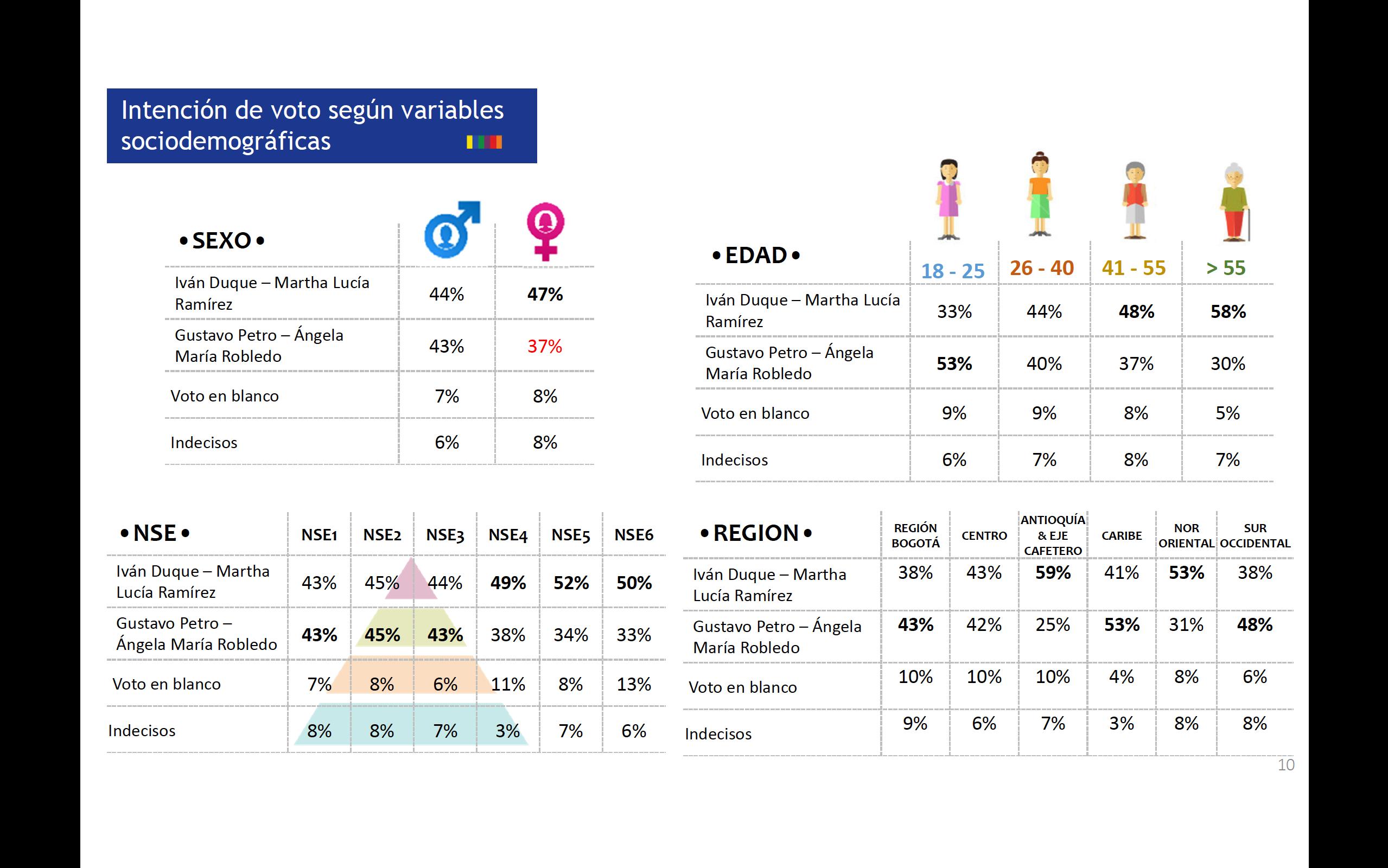 variables sociodemograficas Colombia