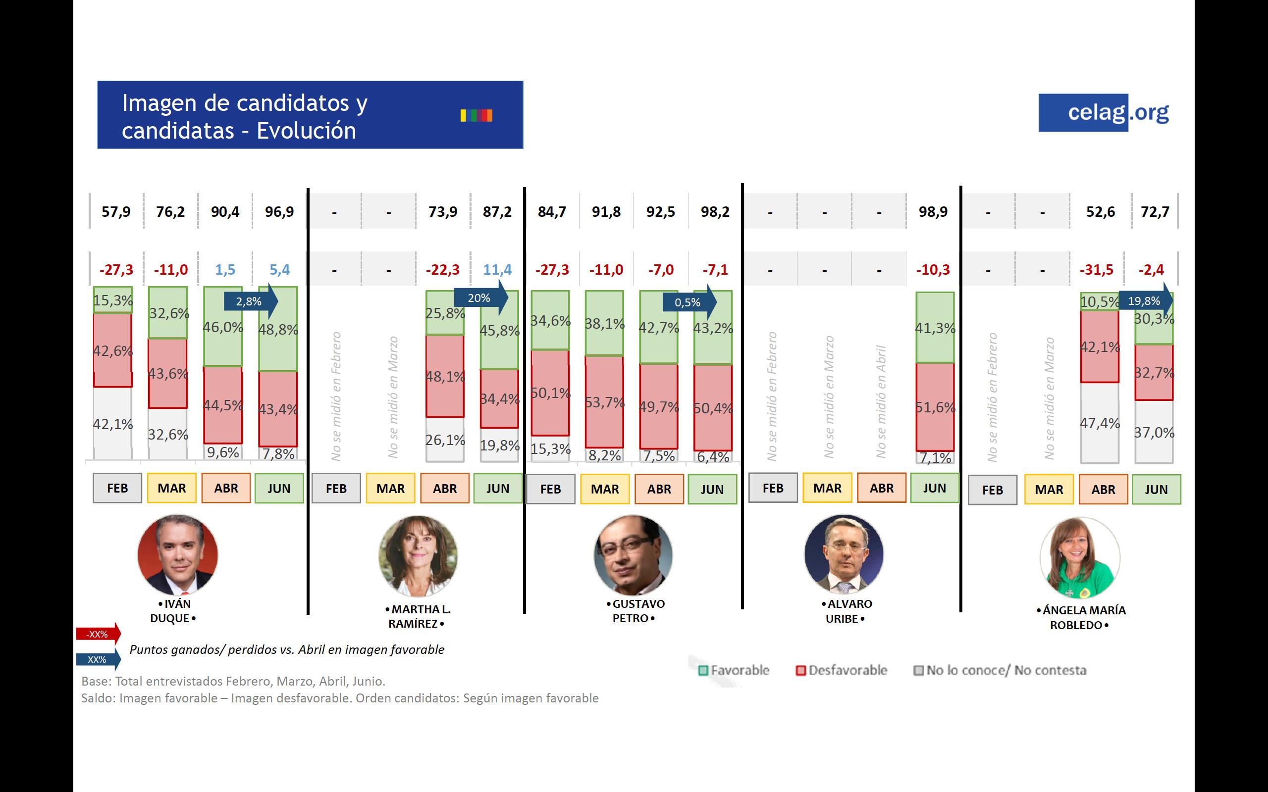 Evolucion voto Colombia