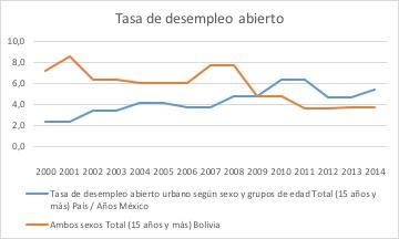 Tasa de desempleo México-Bolivia