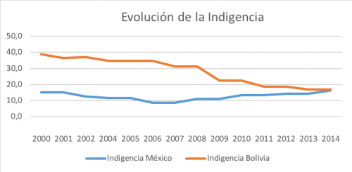 Evolución de la indigencia México Bolivia