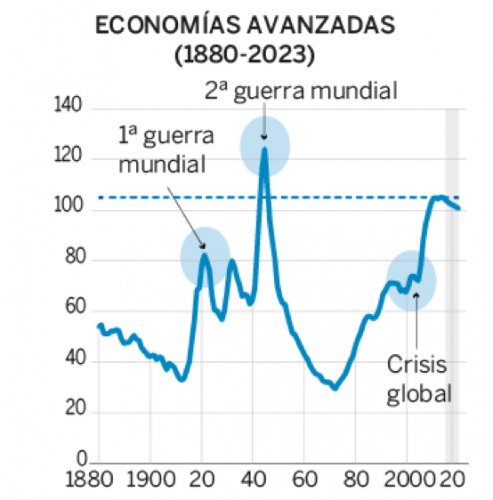 6199b6cdb La deuda en el mundo: ¿bomba de tiempo para América Latina? — CELAG
