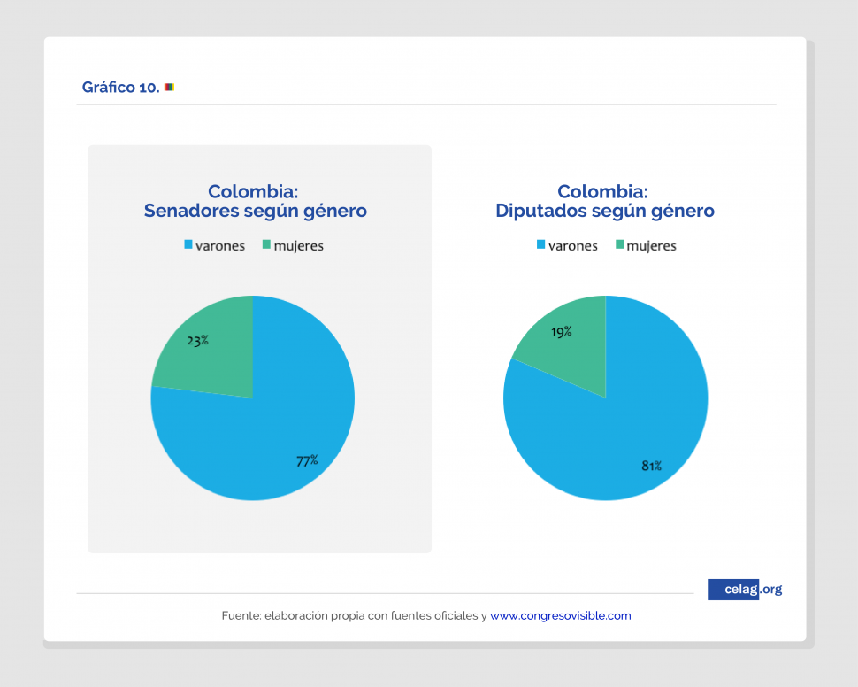 Colombia. Representación según género