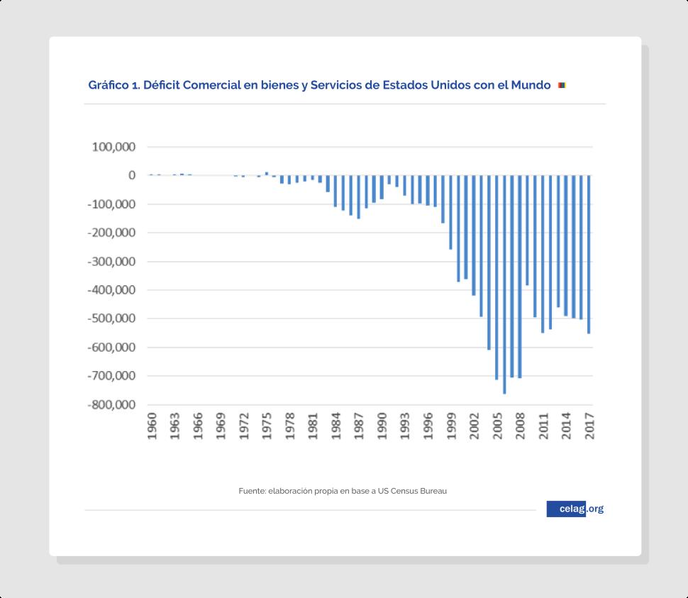 Déficit-Comercial-en-bienes-y-Servicios EE.UU.