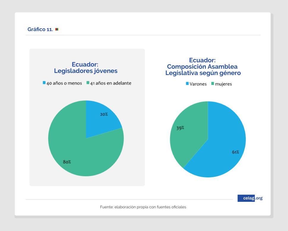 Ecuador. Asamblea según jóvenes y género