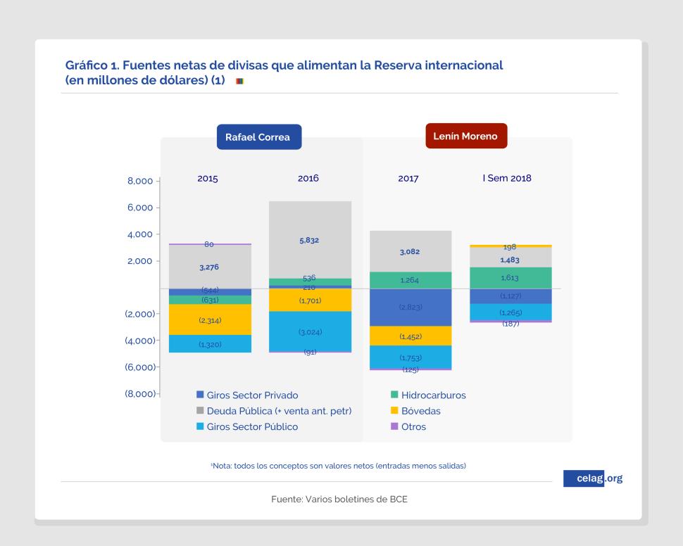 Fuentes netas de divisas. Comparativo gobiernos Lenín y Correa