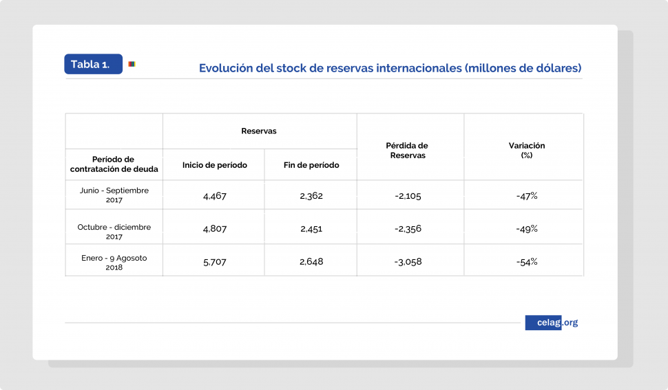 Evolución del stock de reservas internacionales. Ecuador.