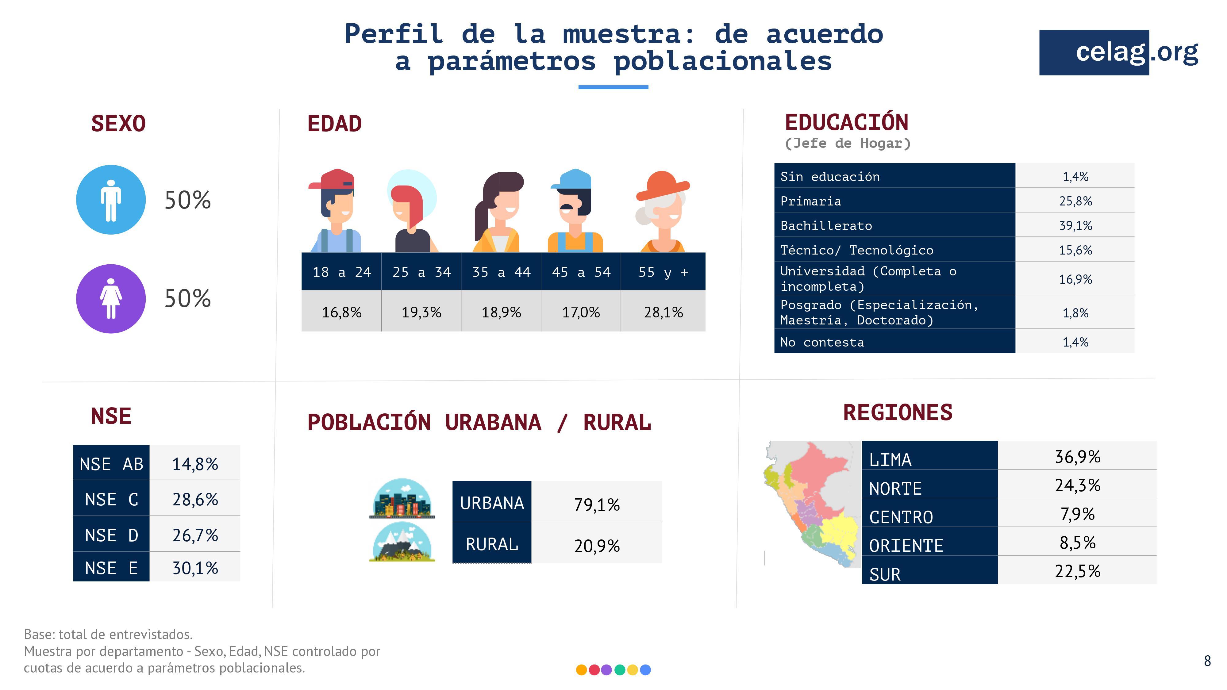 SITUACION POLITICA DE PERU. SEPT 2018.