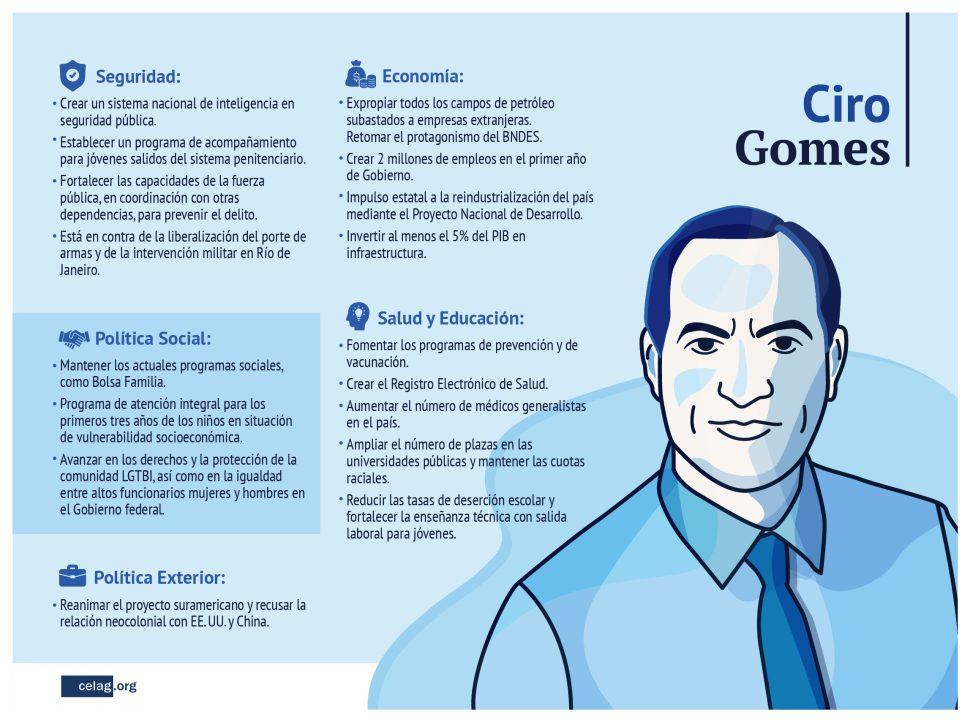 Propuestas Gomes Brasil