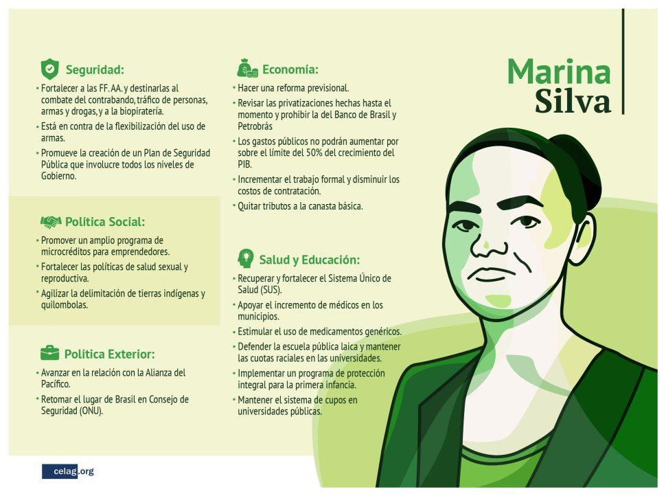 Propuestas Marina Brasil