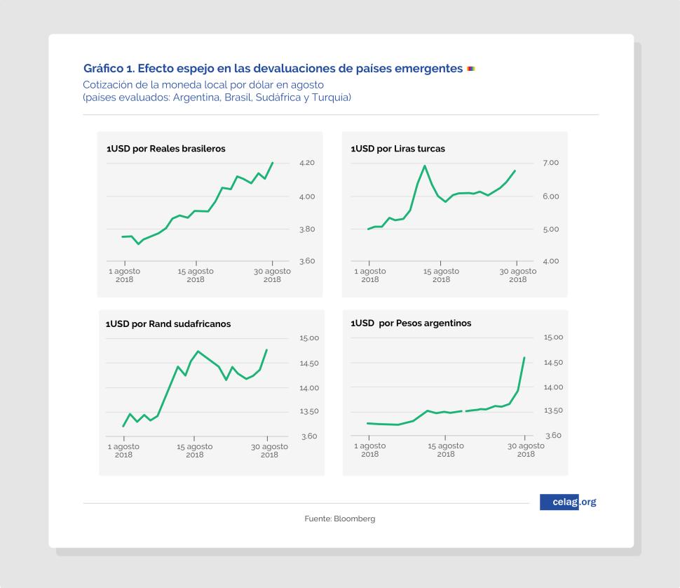 Devaluación, crisis financiera y peligros para Latinoamérica-1
