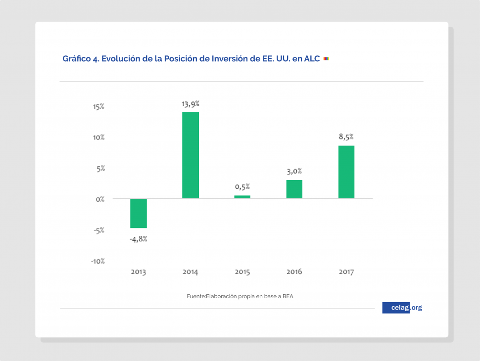 Expansión de EEUU en América Latina- proteccionismo a la Trump-03