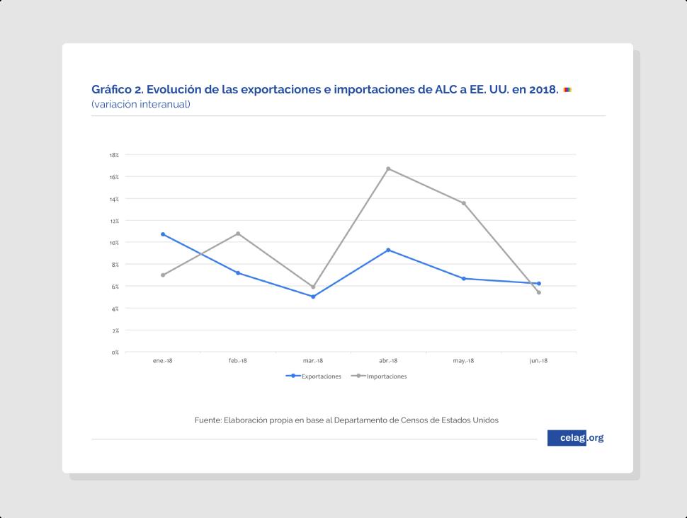 Expansión de EEUU en América Latina- proteccionismo a la Trump-05