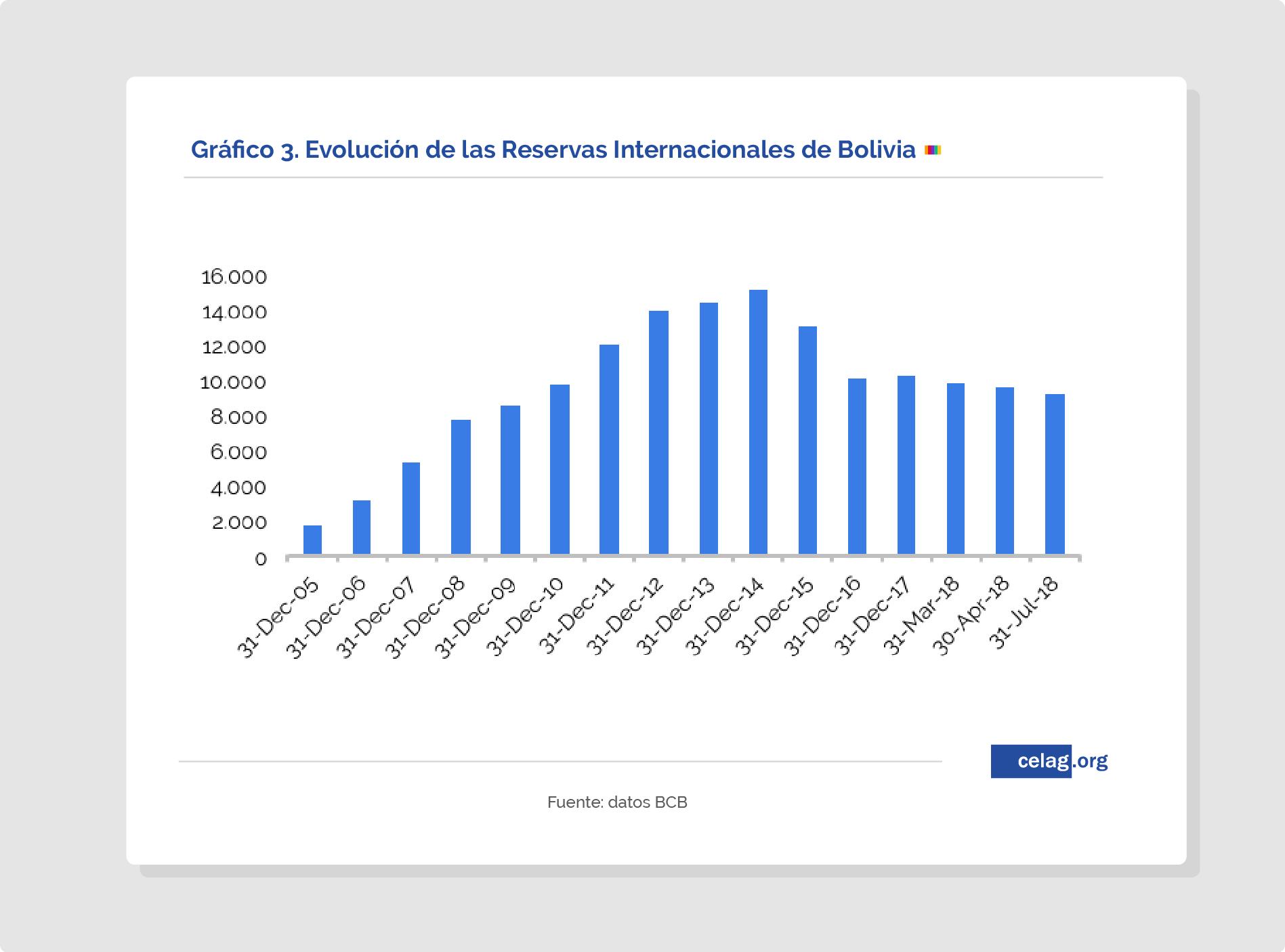 GRafico 3. Situación económica Bolivia