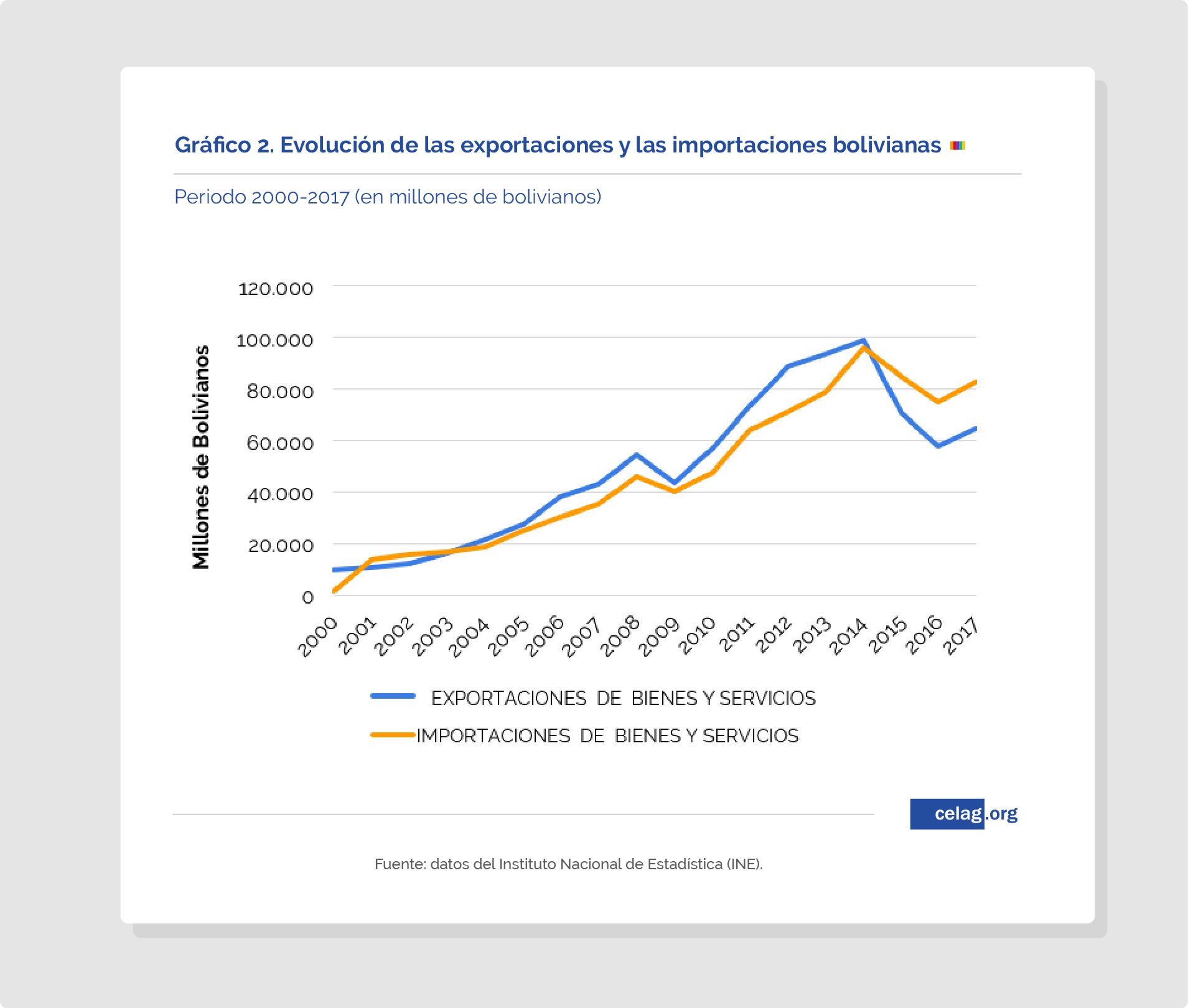 Gráfico 2. Situación económica Bolivia
