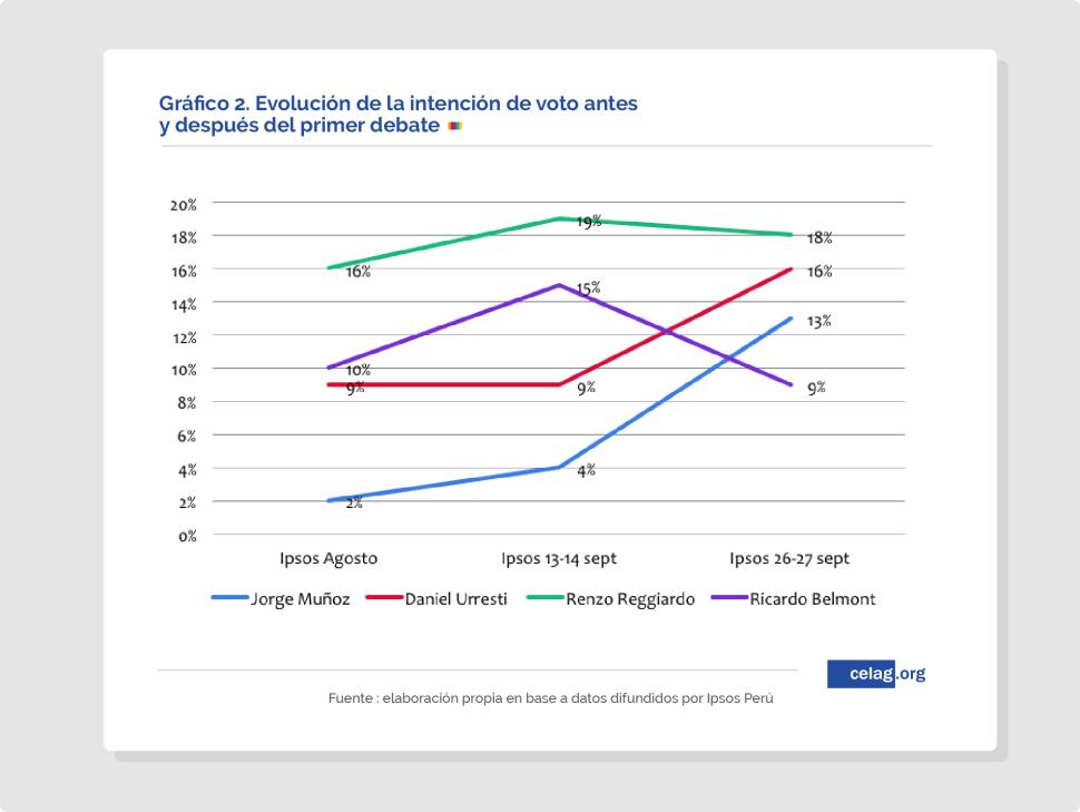 Perú elecciones regionales 2018