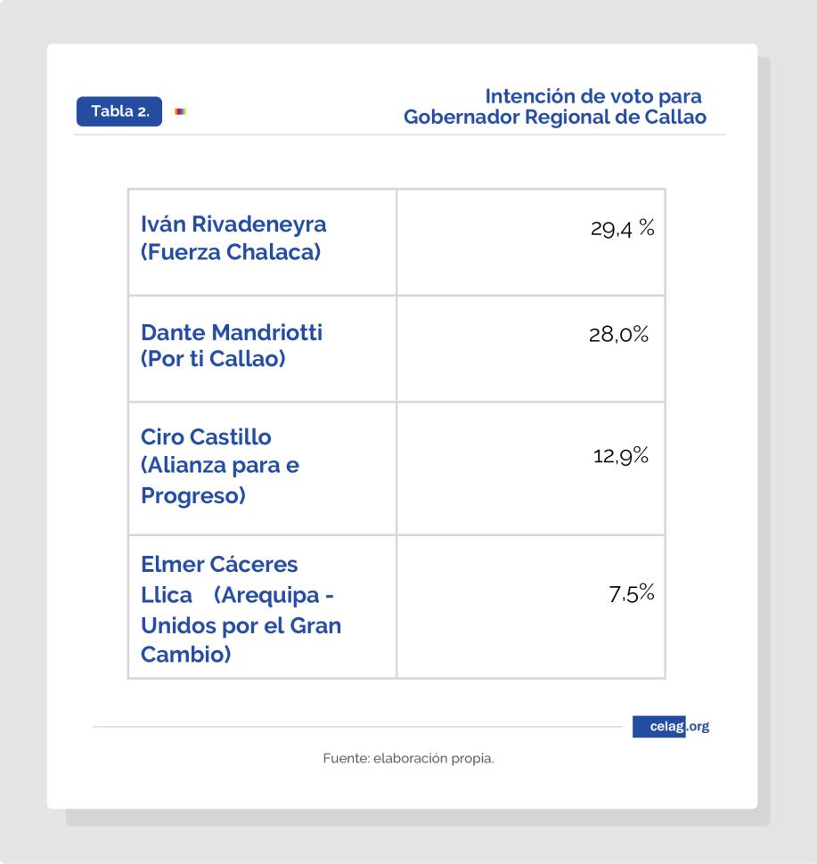 Intención de voto Gobernación del Callao