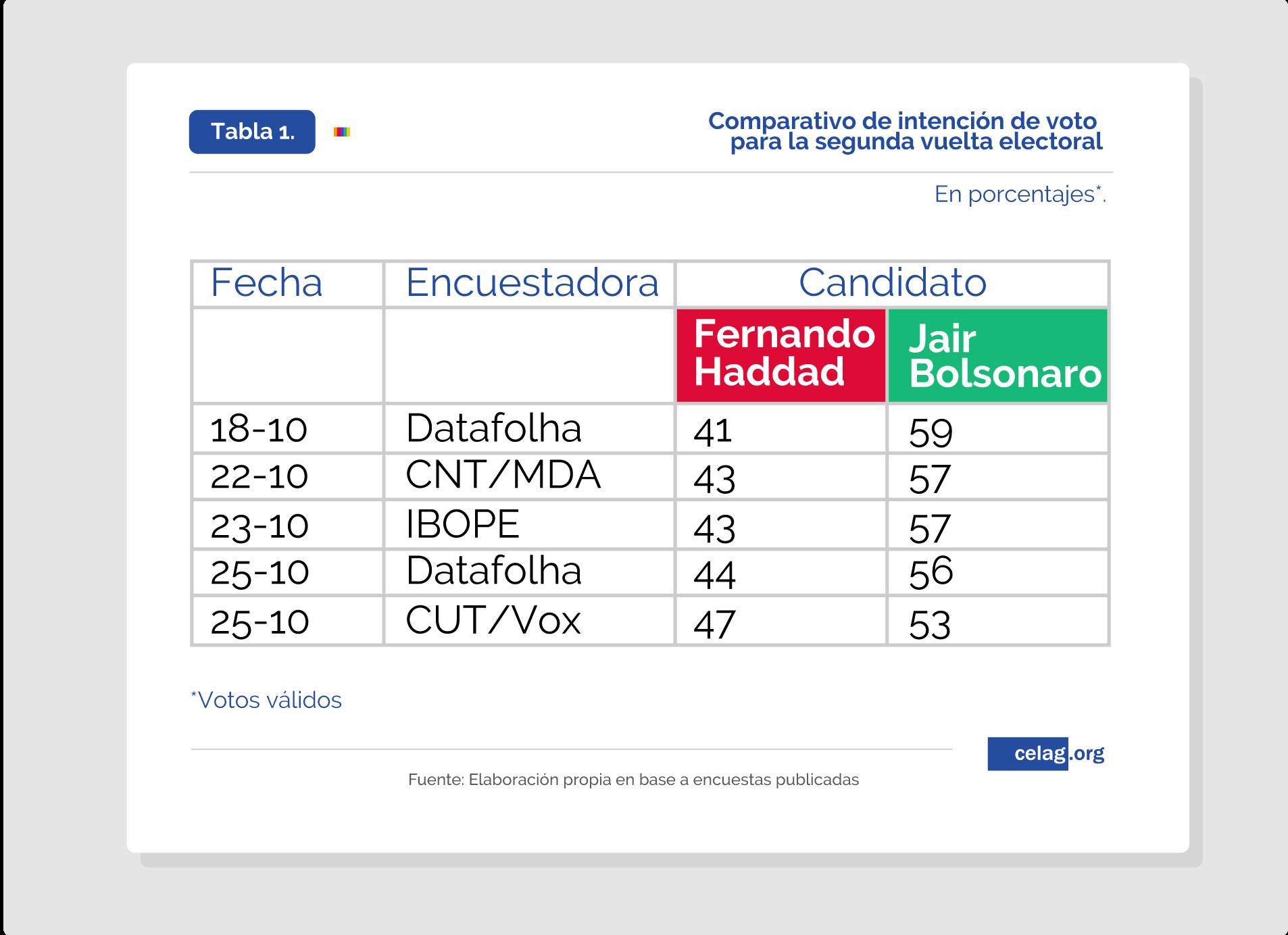 Intención de voto, segunda vuelta Brasil