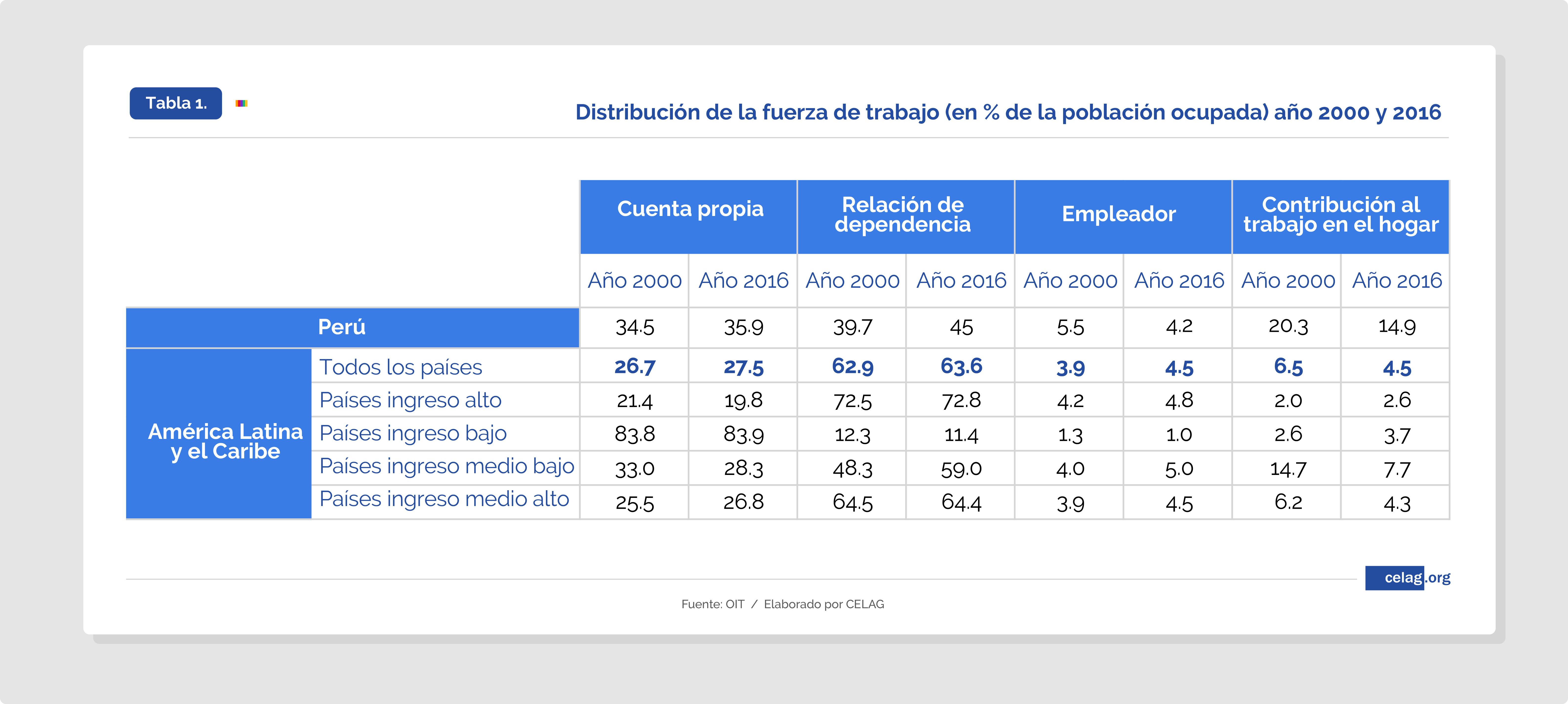 Tablas Milagro económico Peruano-01