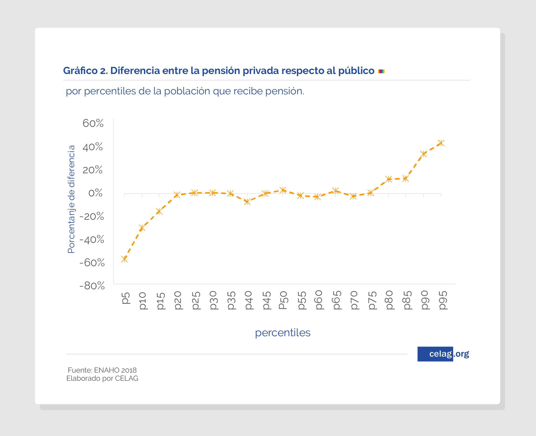 Participación en el sistema de pensiones, Perú
