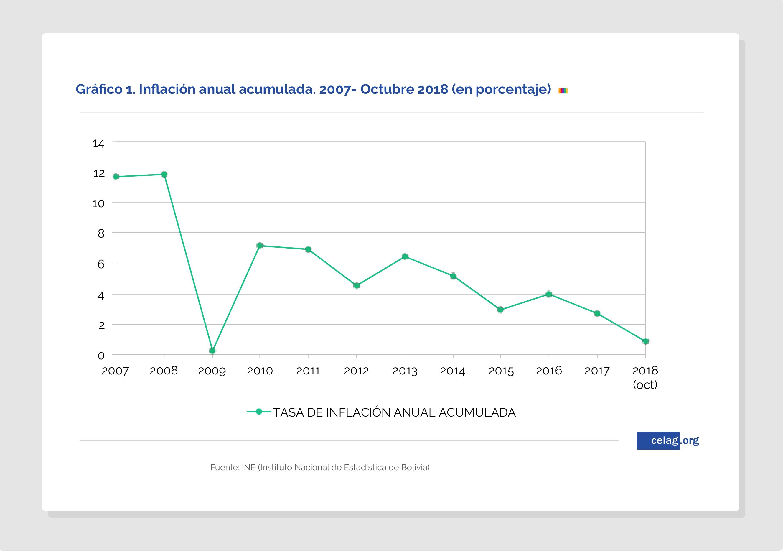 Evolución de la inflación en Bolivia