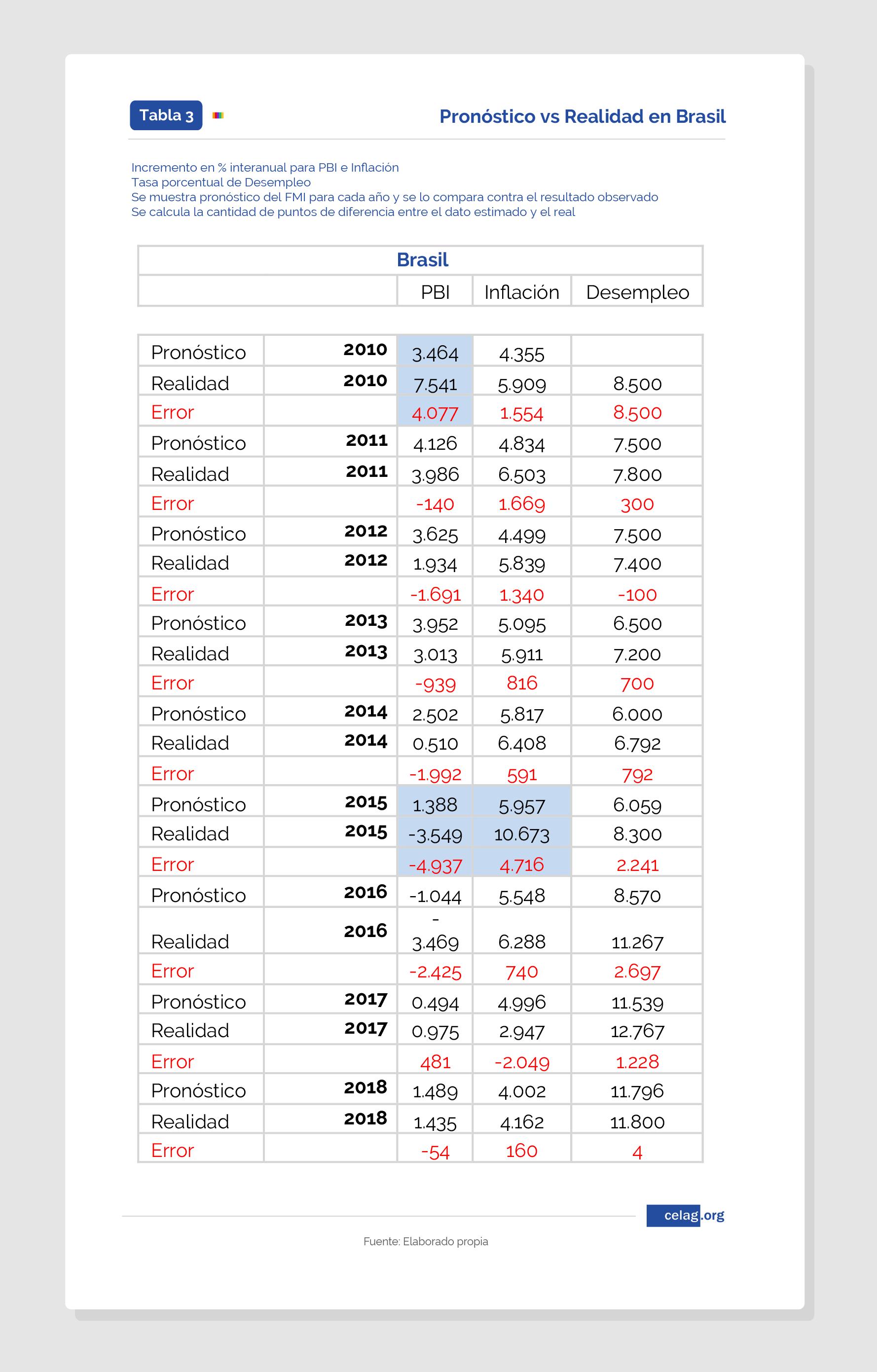 Predicciones del FMI para Brasil
