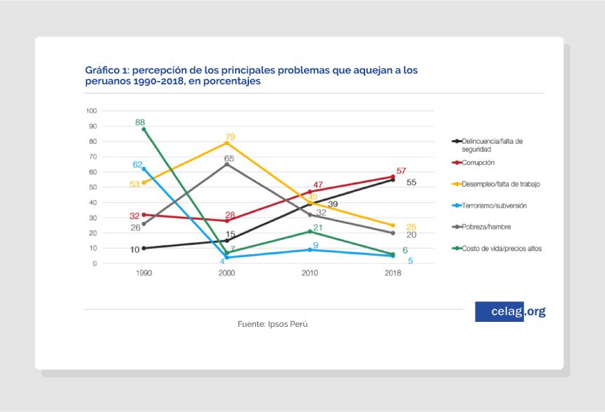 Principales problemas para el electorado en Perú