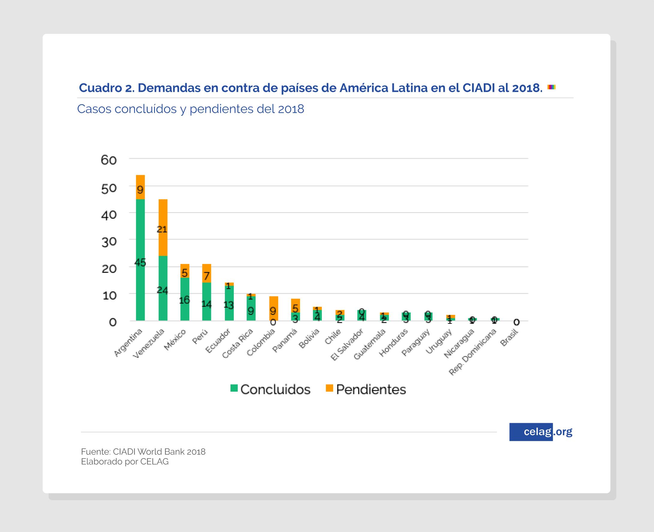 Demandas contra países de América Latina en el CIADI