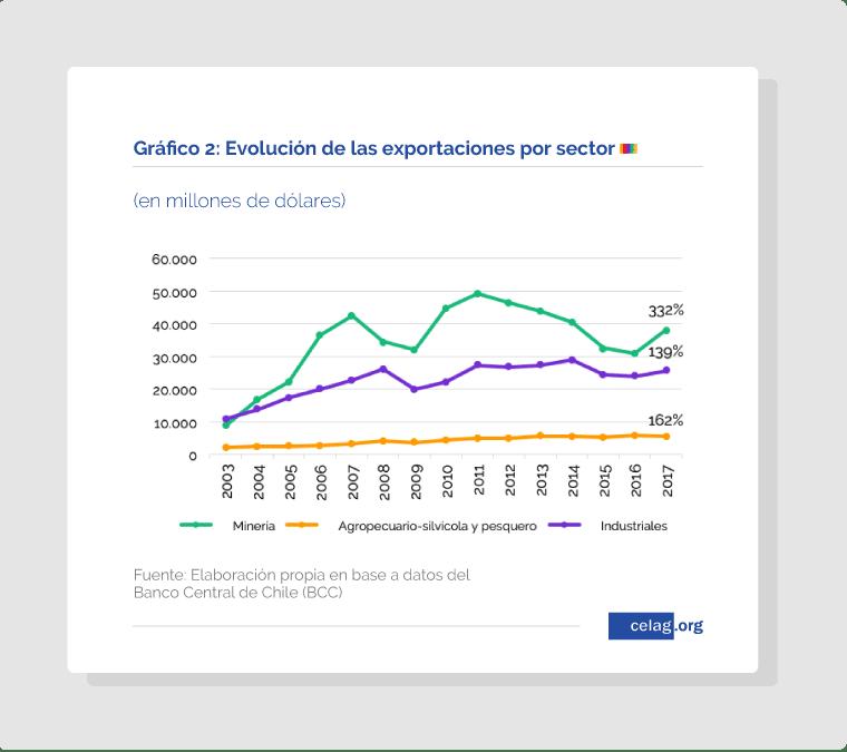 Evolución de las exportaciones por sector