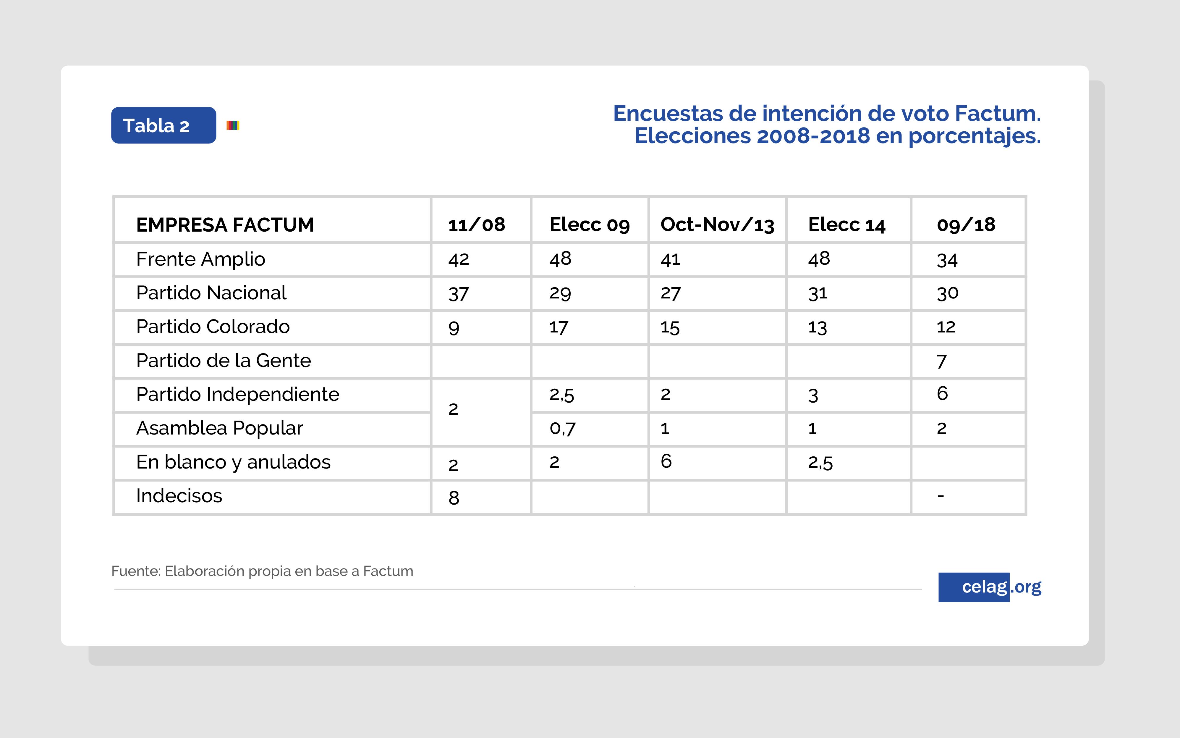 Histórico de intención de voto FACTUM (2008-2018) Uruguay