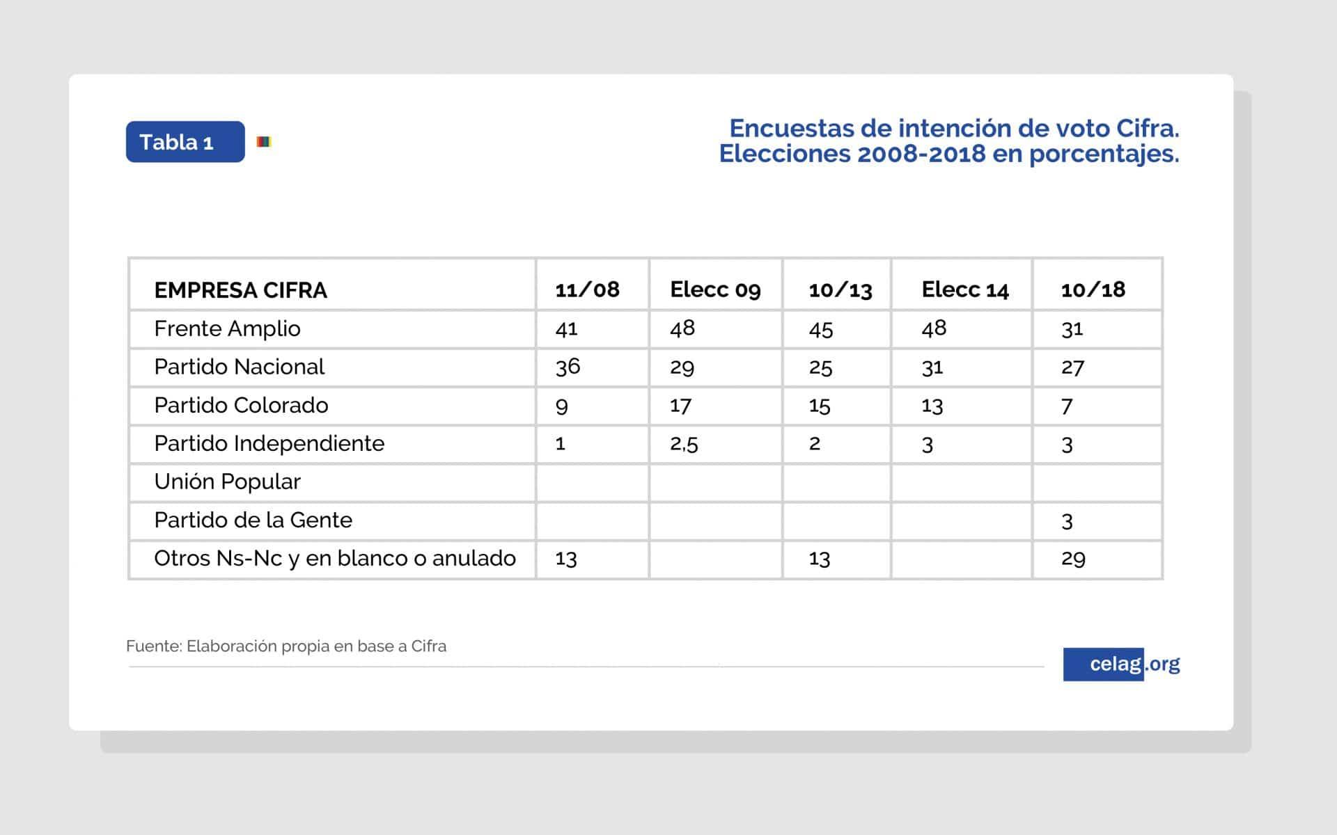 Encuestas CIFRA de intención de voto Uruguay