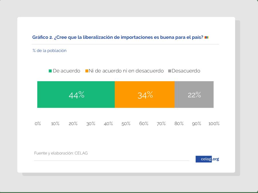 Encuesta sobre la liberalización de las importaciones