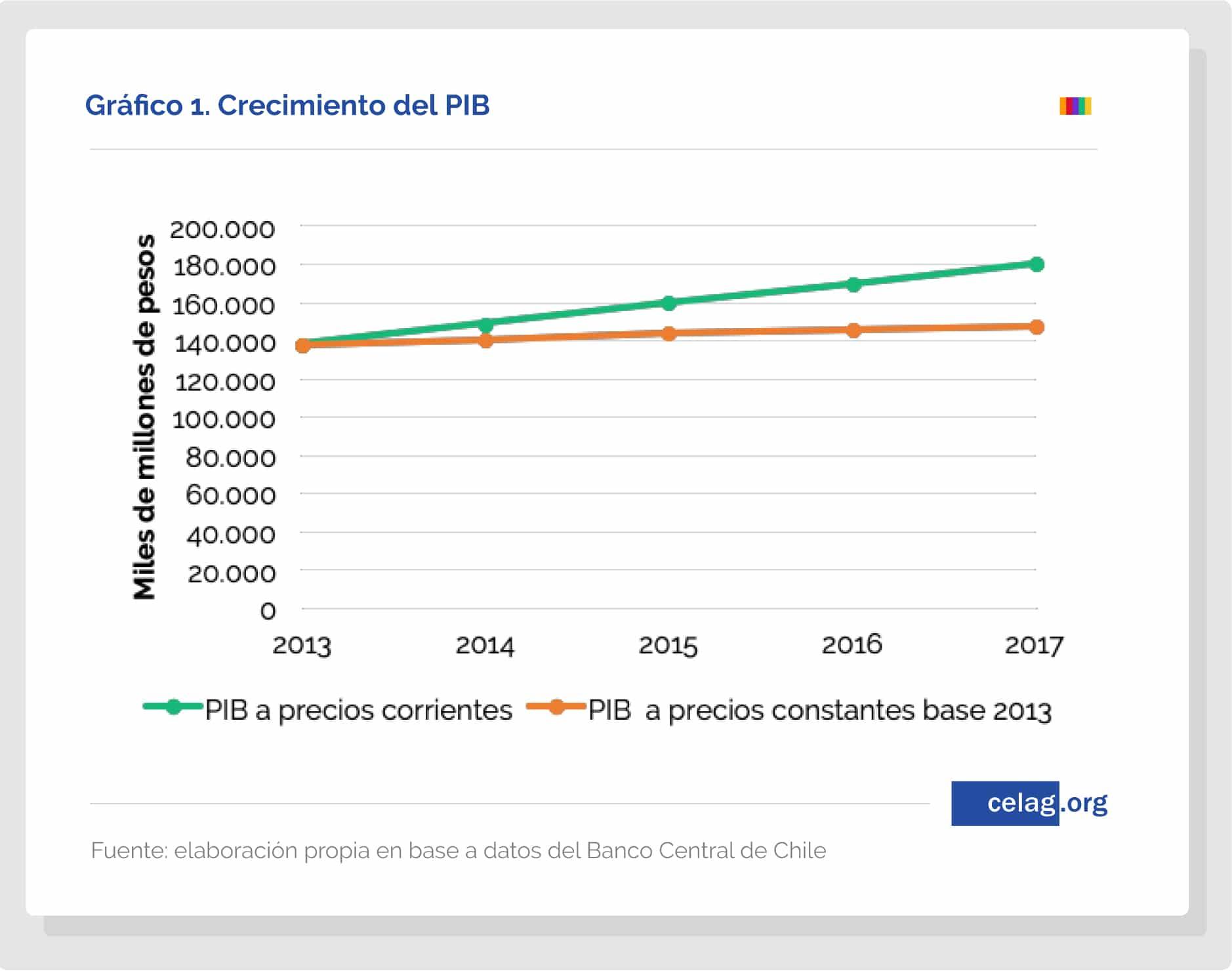 Chile- bajo crecimiento y alta concentración-01