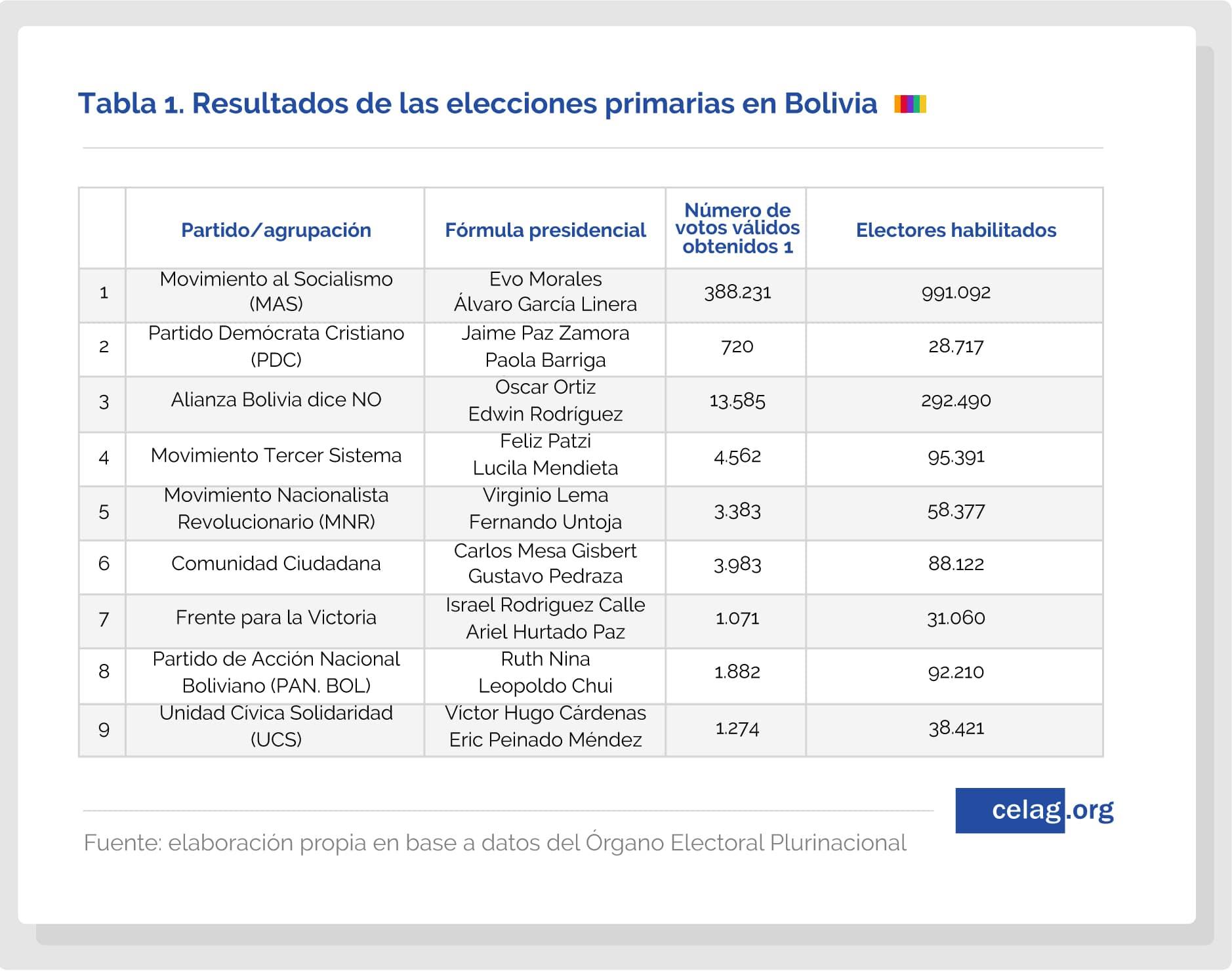 Resultados de las elecciones primarias en Bolivia-01
