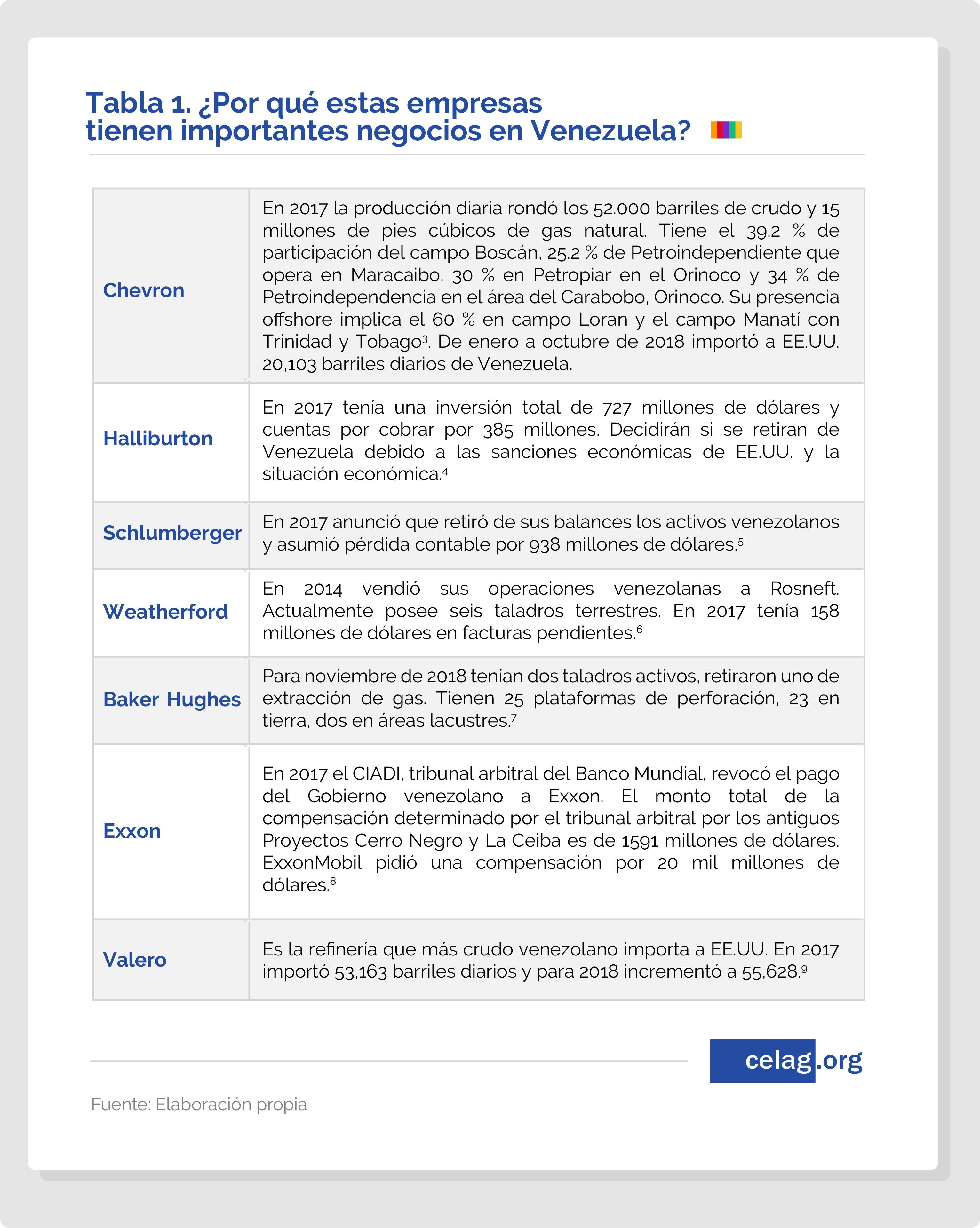 Maduro: Si algo me pasa, ¡retomen el poder y hagan una revolución más radical! - Página 8 Por-que-estas-empresas-tienen-importantes-negocioes-en-venezuela-04